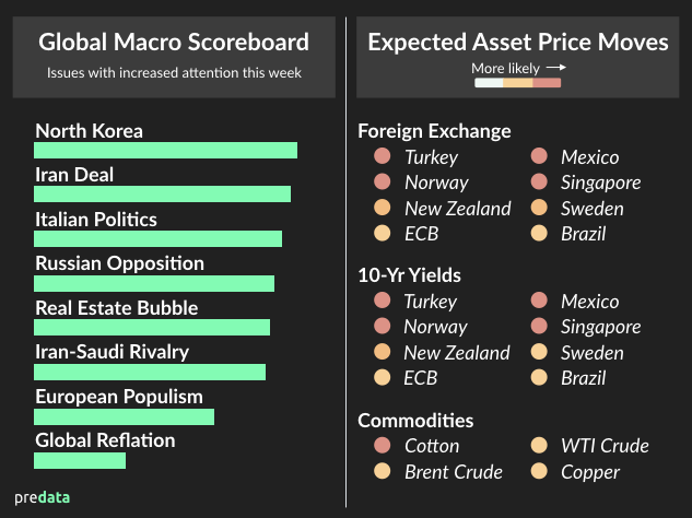 Global Macro Scoreboard and Asset Heatmap - May 8, 2018