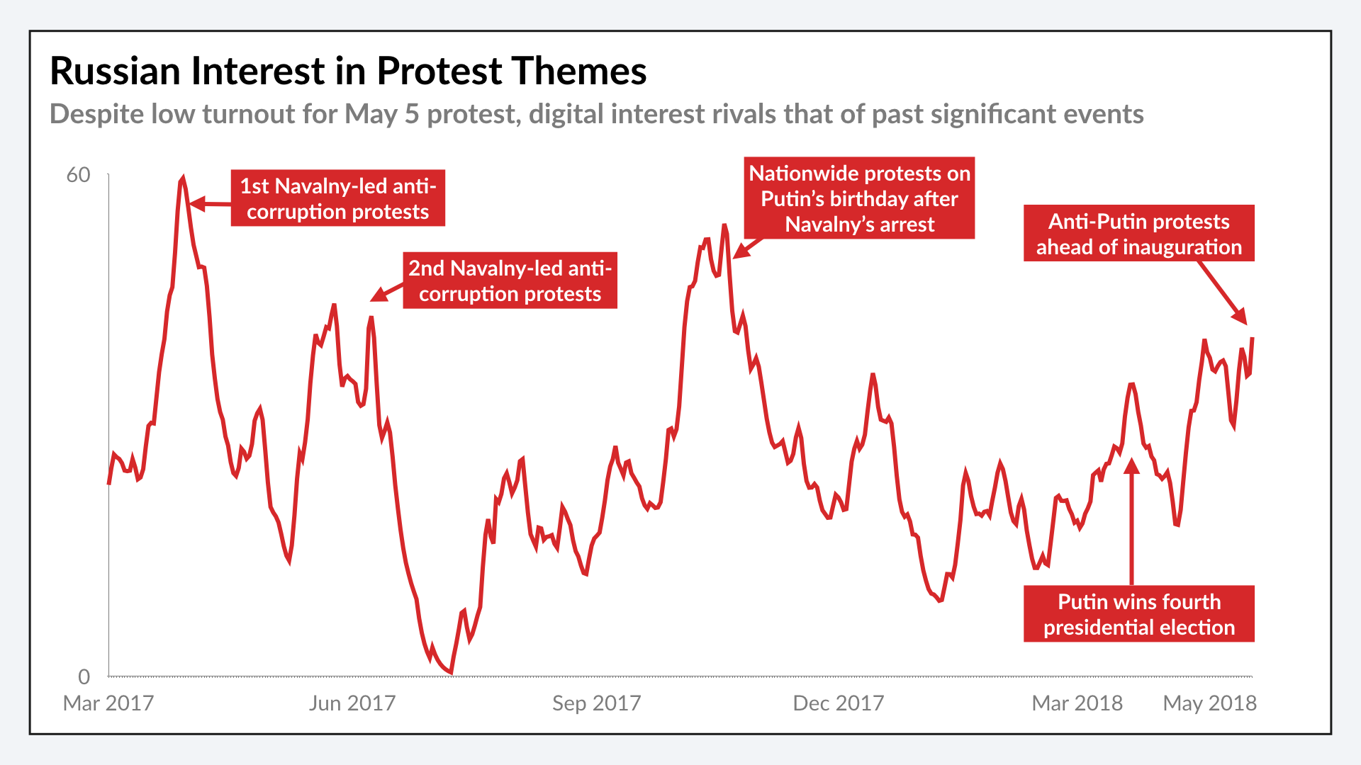 Interest in Russian Protest Themes