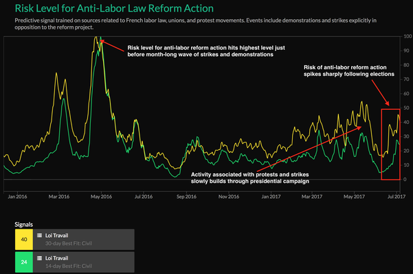 Labor Law Unrest Risk