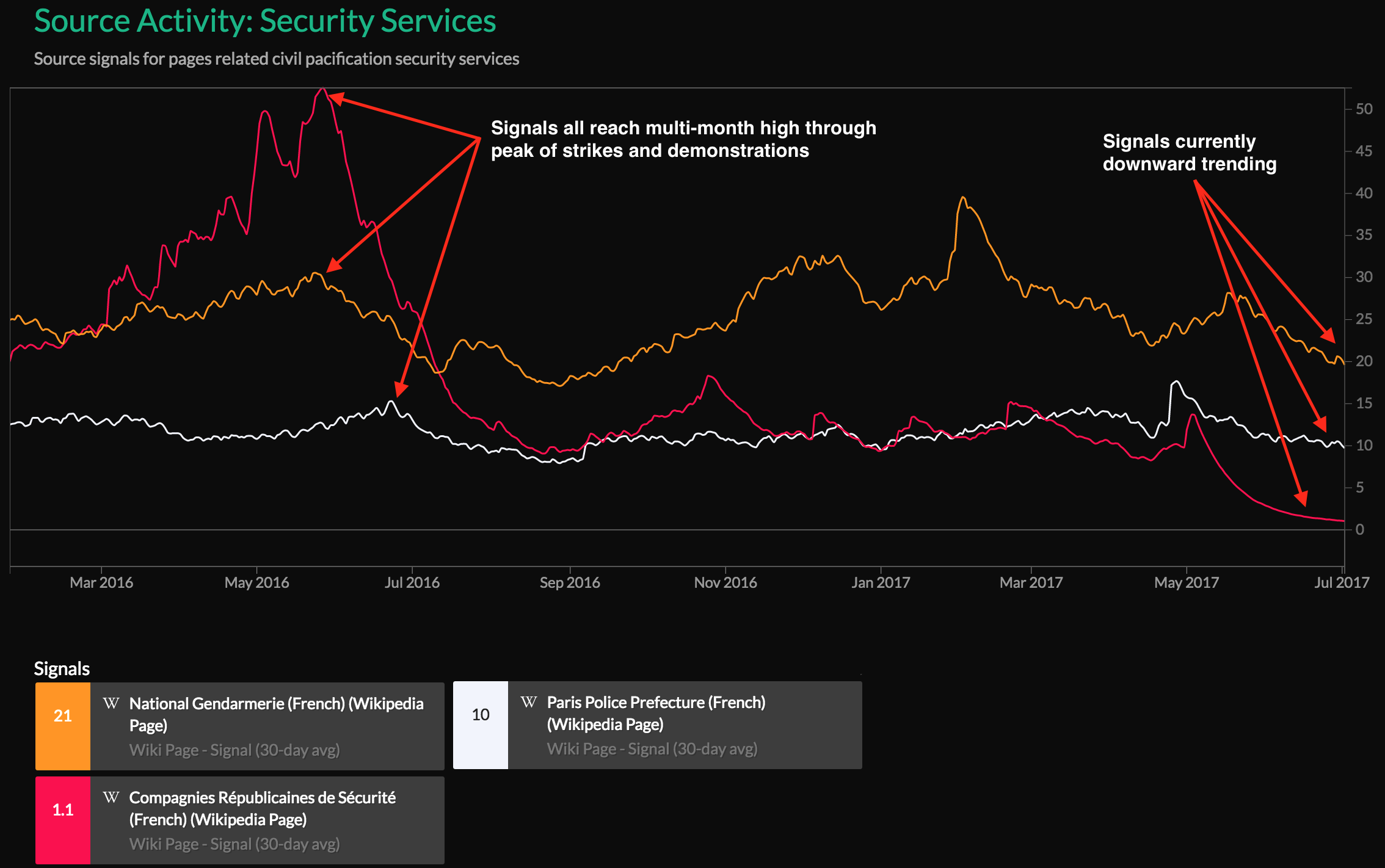 Security Services Source Activity