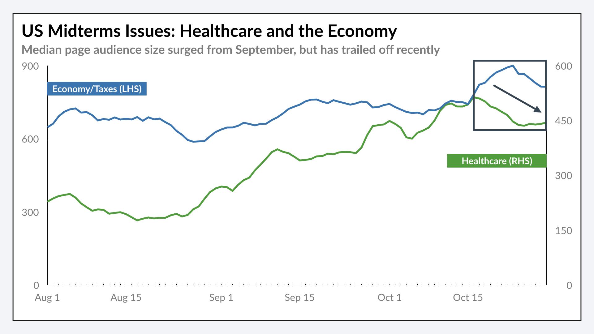 Healthcare/Economy