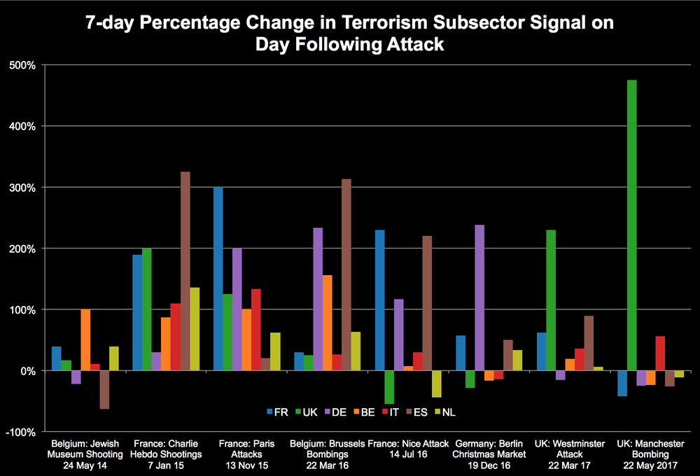 terror chart