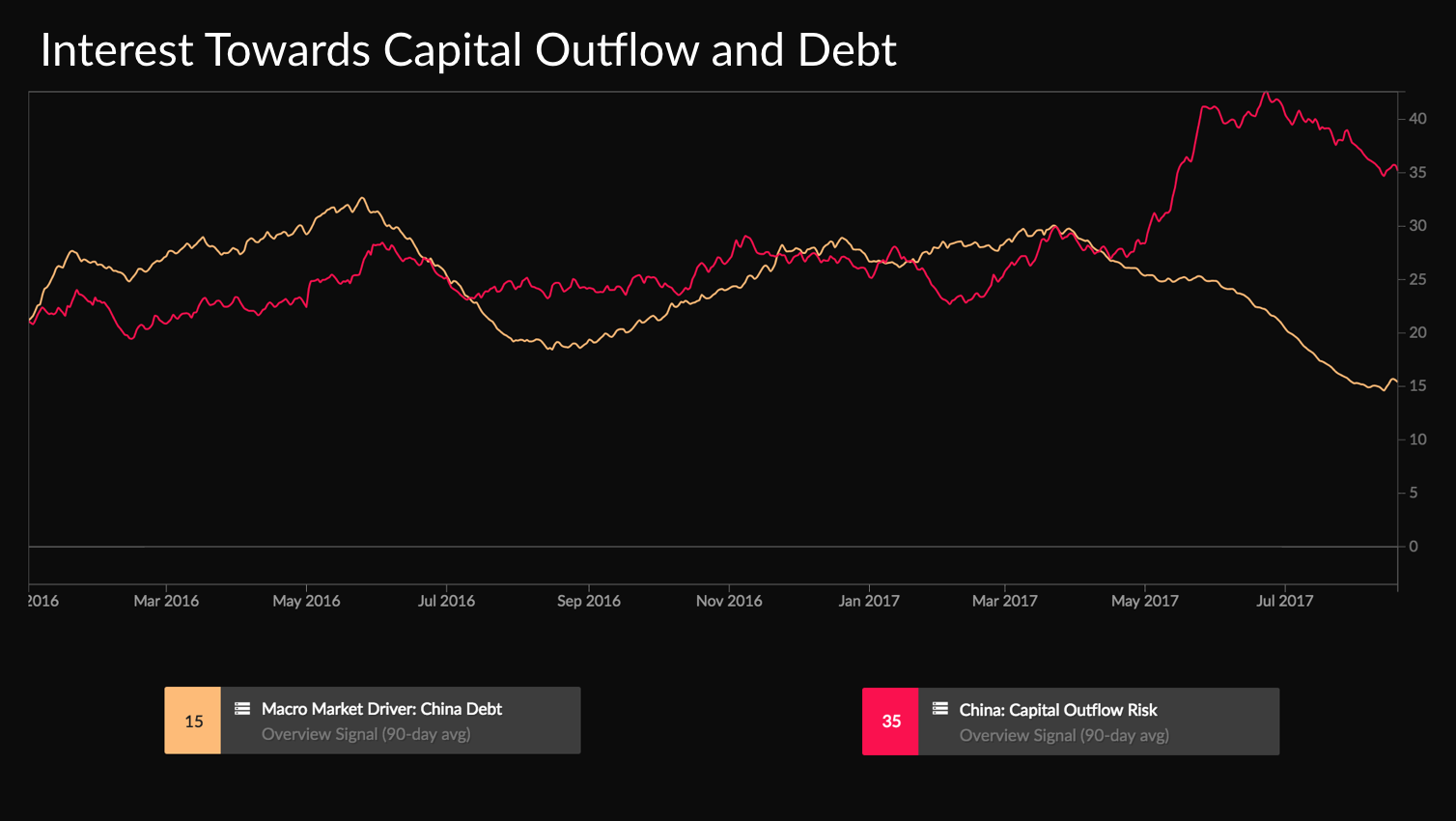 debt and capital flight