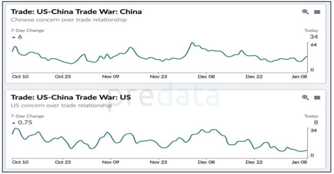 china trade jan 9