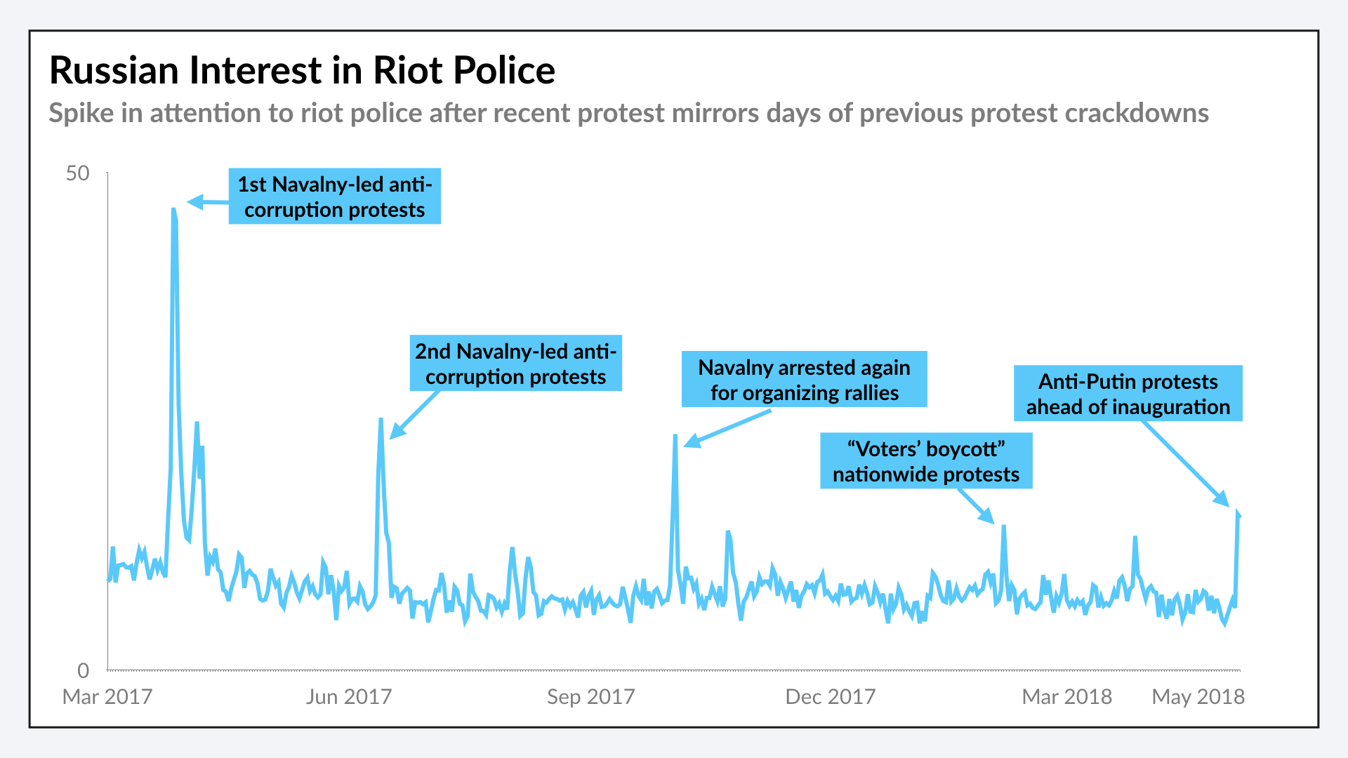 Russian Interest in Riot Police