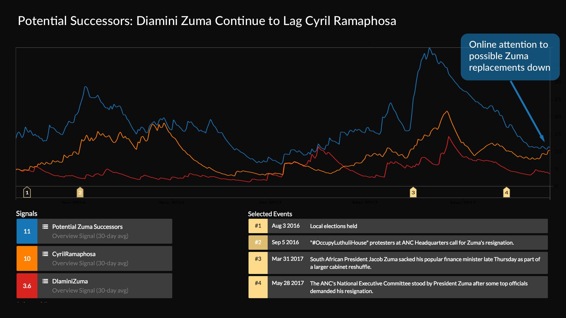 zuma_successors