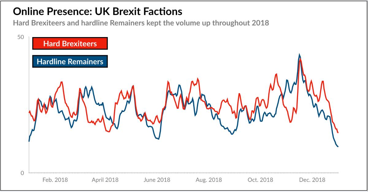 Brexit Factions