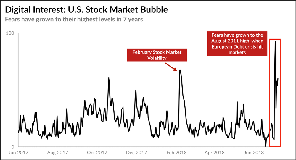 Stock Market Bubble Interest