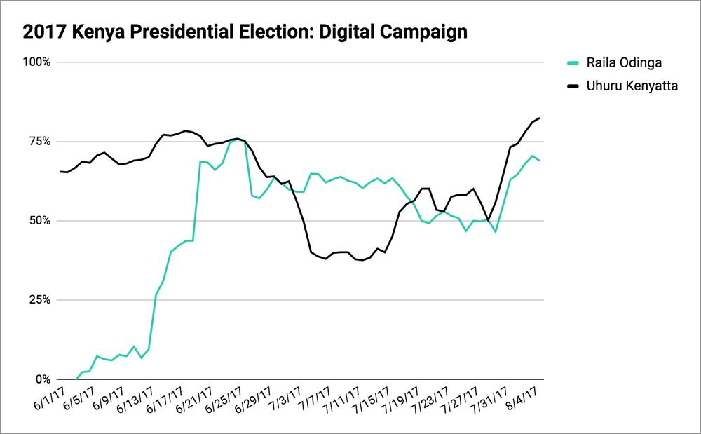 Digital Campaign kenya
