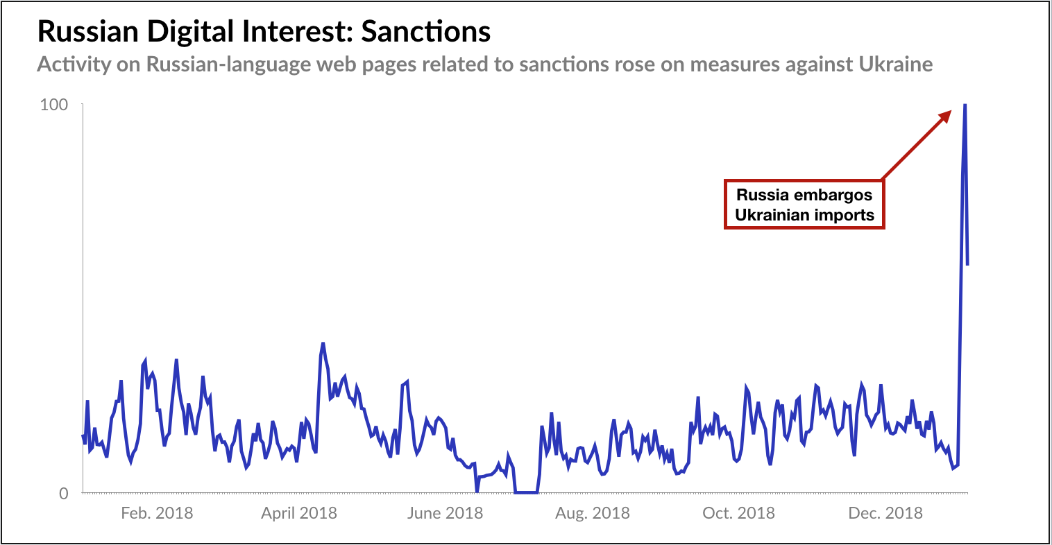 Russia Sanctions Interest