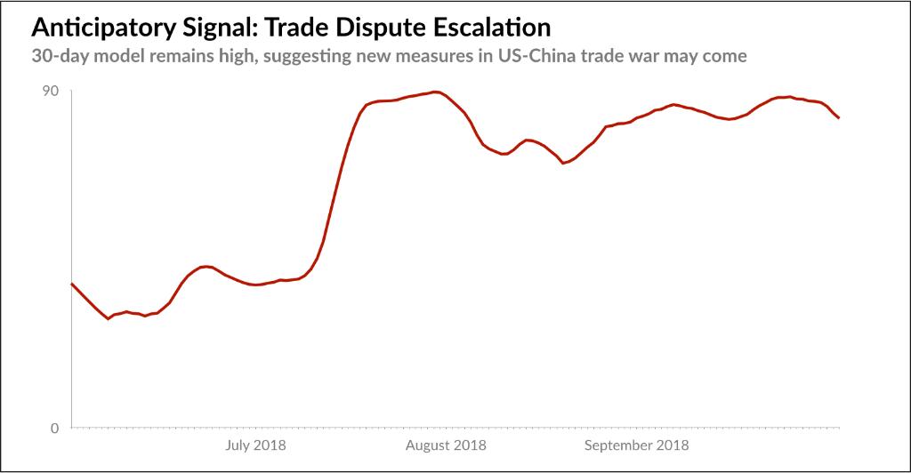 trade-dispute-escalation
