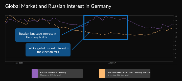 german russia election